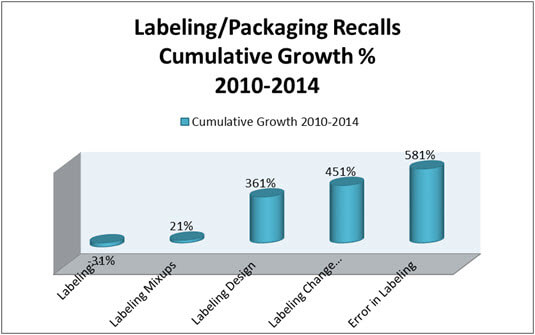 packaging recalls