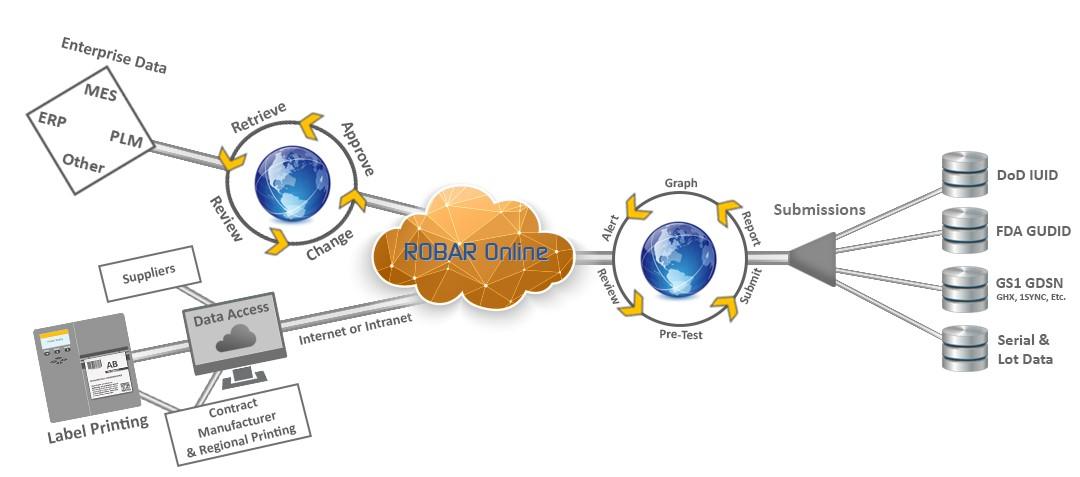 ROBAR Online